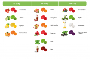 Tabela smaków