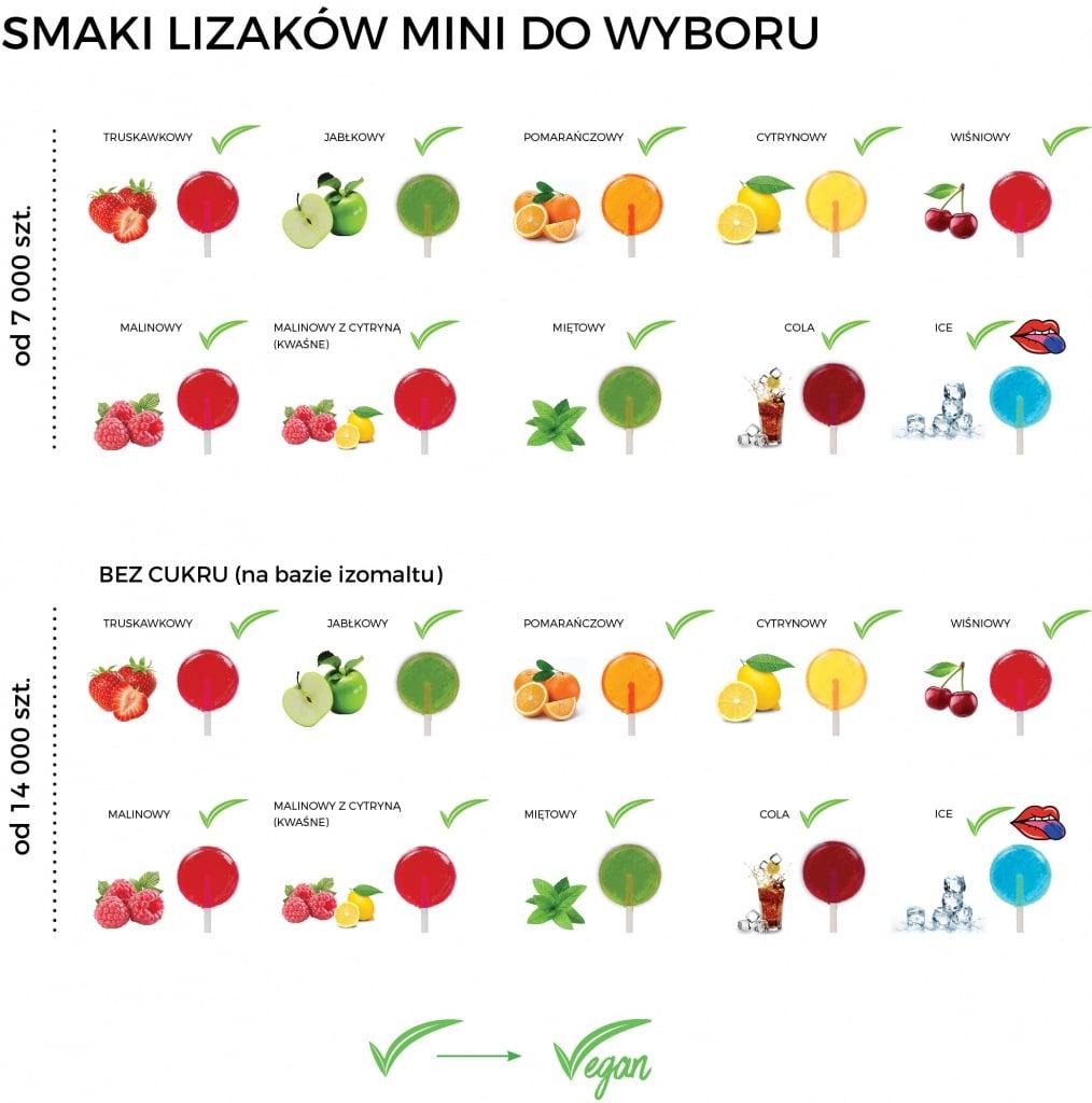Lizaki - tabela smaków